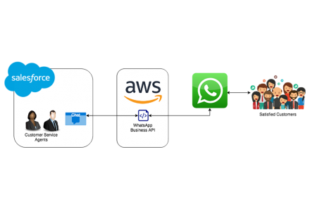 Power communication with Customers Through WhatsApp Business API & Salesforce Integration